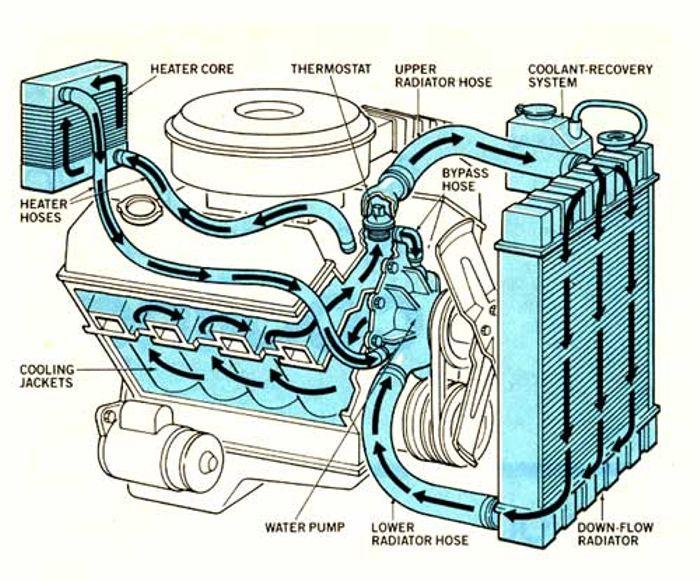 سیستم خنک کننده ماشین