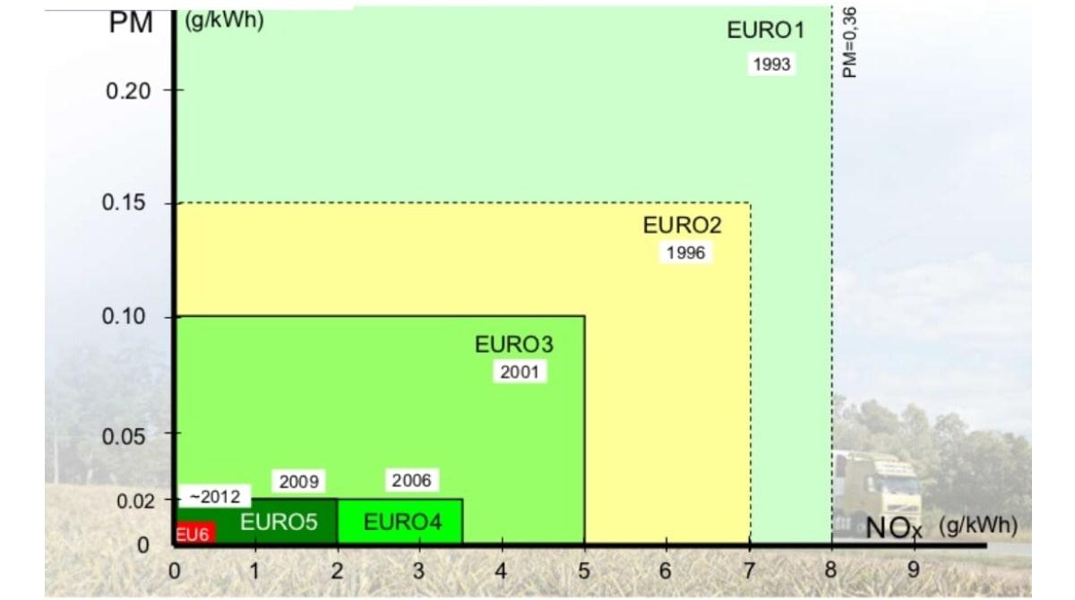 استانداردهای آلایندگی یورو