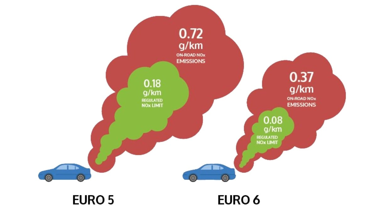 یورو 5 و یورو 6